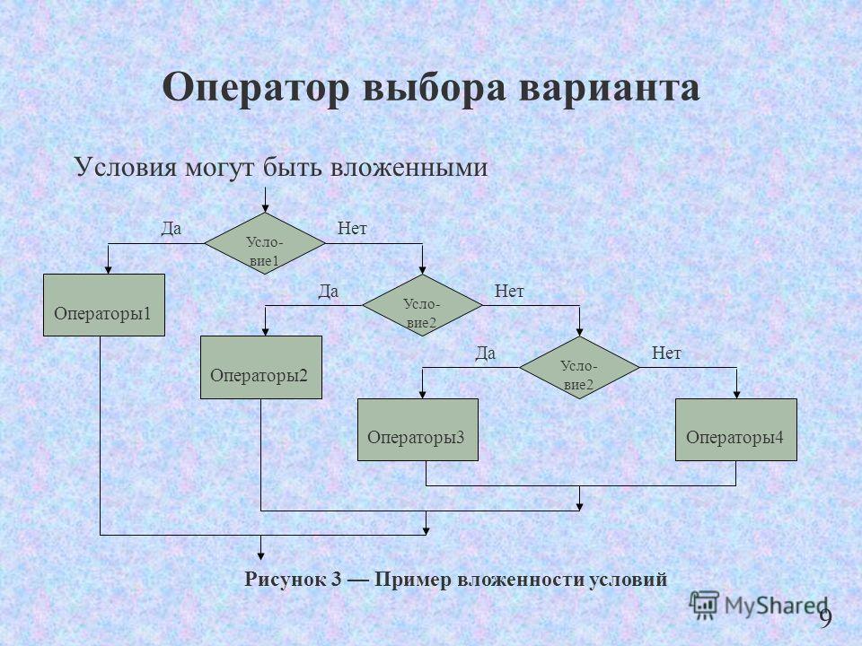 Оператор выбора варианта Условия могут быть вложенными Операторы2 Операторы4 Усло- вие1 НетДа Усло- вие2 НетДа Операторы1 Операторы3 Усло- вие2 НетДа Рисунок 3 Пример вложенности условий 9
