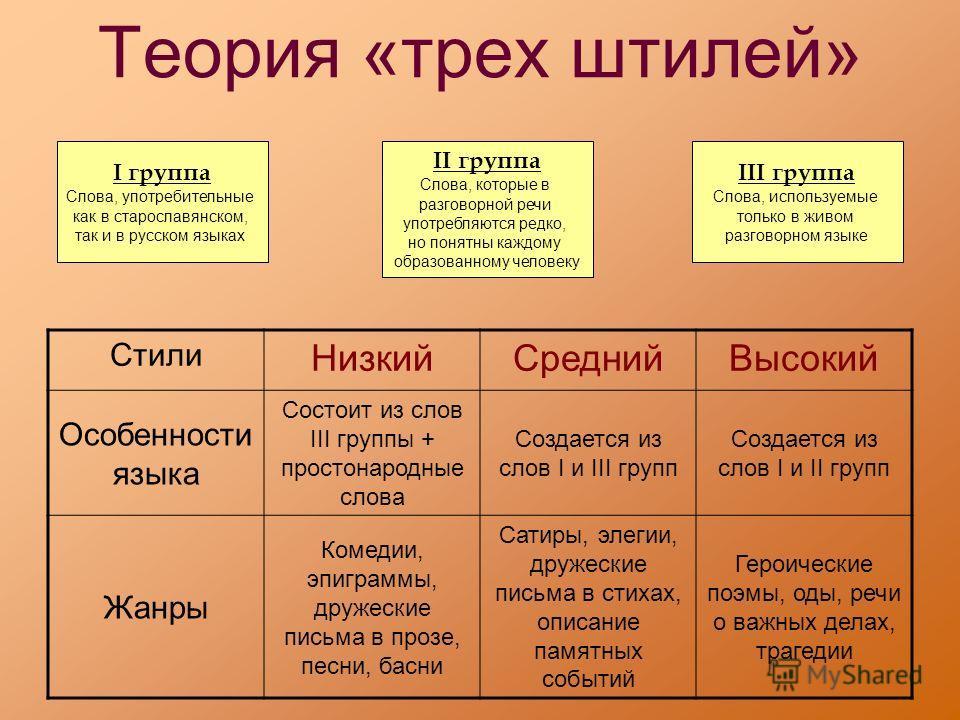 Теория «трех штилей» I группа Слова, употребительные как в старославянском, так и в русском языках III группа Слова, используемые только в живом разговорном языке II группа Слова, которые в разговорной речи употребляются редко, но понятны каждому обр