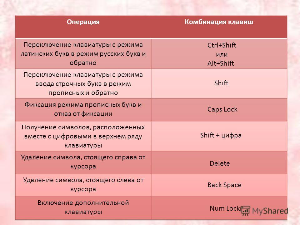 Ctrl+Shift или Alt+Shift Shift Caps Lock Shift + цифра Delete Back Space Num Lock