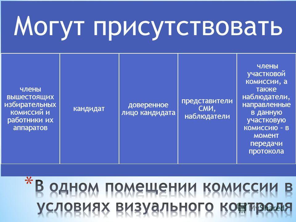 8 Могут присутствовать члены вышестоящих избирательных комиссий и работники их аппаратов кандидат доверенное лицо кандидата представители СМИ, наблюдатели члены участковой комиссии, а также наблюдатели, направленные в данную участковую комиссию – в м