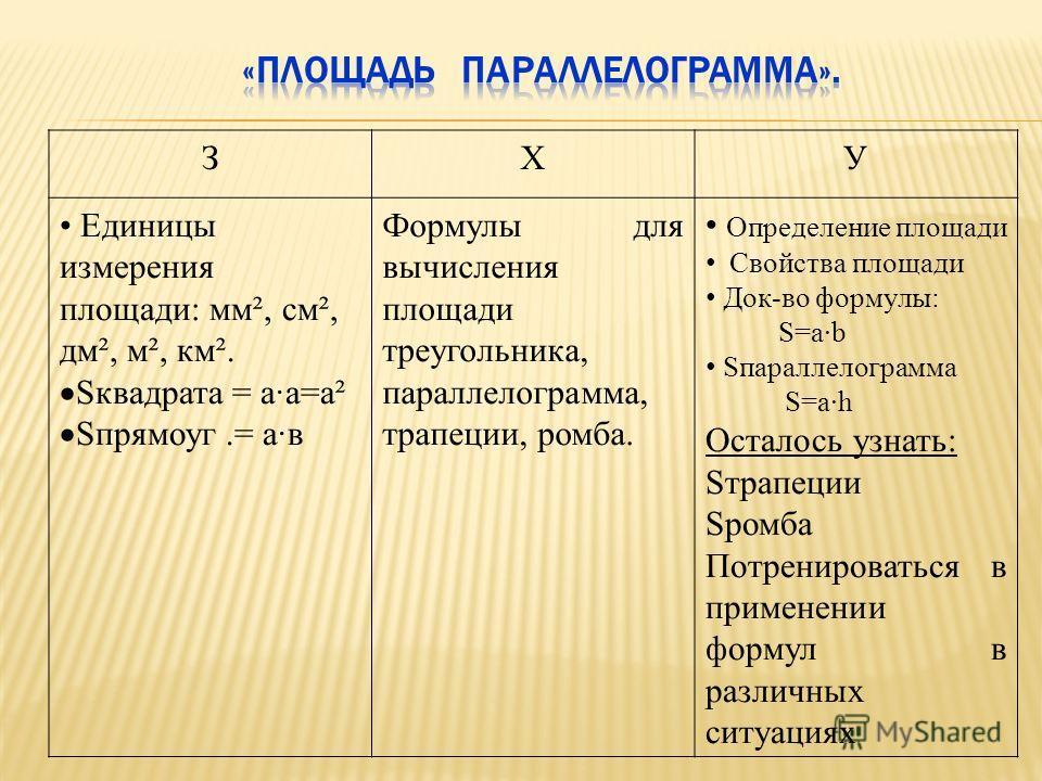 ЗХУ Единицы измерения площади: мм², см², дм², м², км². Sквадрата = а·а=а² Sпрямоуг.= а·в Формулы для вычисления площади треугольника, параллелограмма, трапеции, ромба. Определение площади Свойства площади Док-во формулы: S=ab Sпараллелограмма S=ah Ос