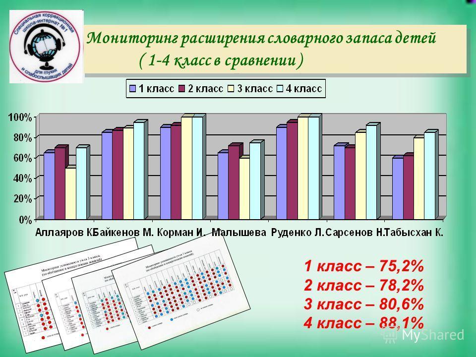Мониторинг расширения словарного запаса детей ( 1-4 класс в сравнении ) Мониторинг расширения словарного запаса детей ( 1-4 класс в сравнении ) 1 класс – 75,2% 2 класс – 78,2% 3 класс – 80,6% 4 класс – 88,1%