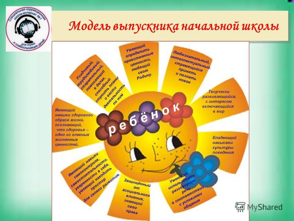 Модель выпускника начальной школы Творчески развивающийся, с интересом включающийся в мир Любознательный, интеллектуальный. стремящийся принять и познать новое Усидчивый, трудолюбивый, старательный, помогающий в делах, способный строить планы и вести