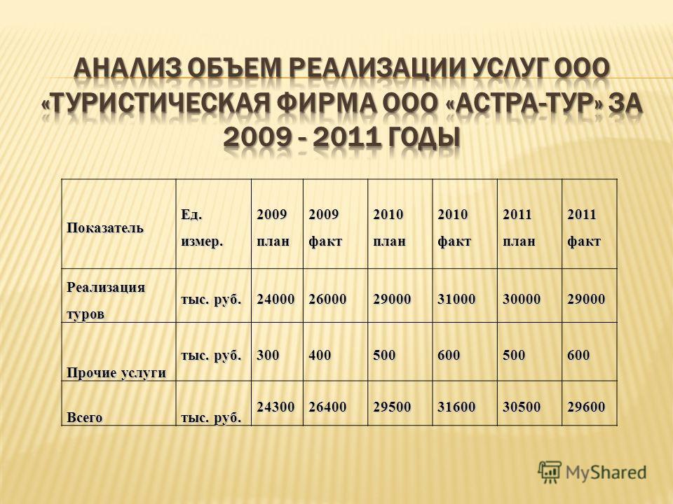 Показатель Ед. измер. 2009план2009факт2010план2010факт2011план2011факт Реализация туров тыс. руб. 240002600029000310003000029000 Прочие услуги тыс. руб. 300400500600500600 Всего 243002640029500316003050029600