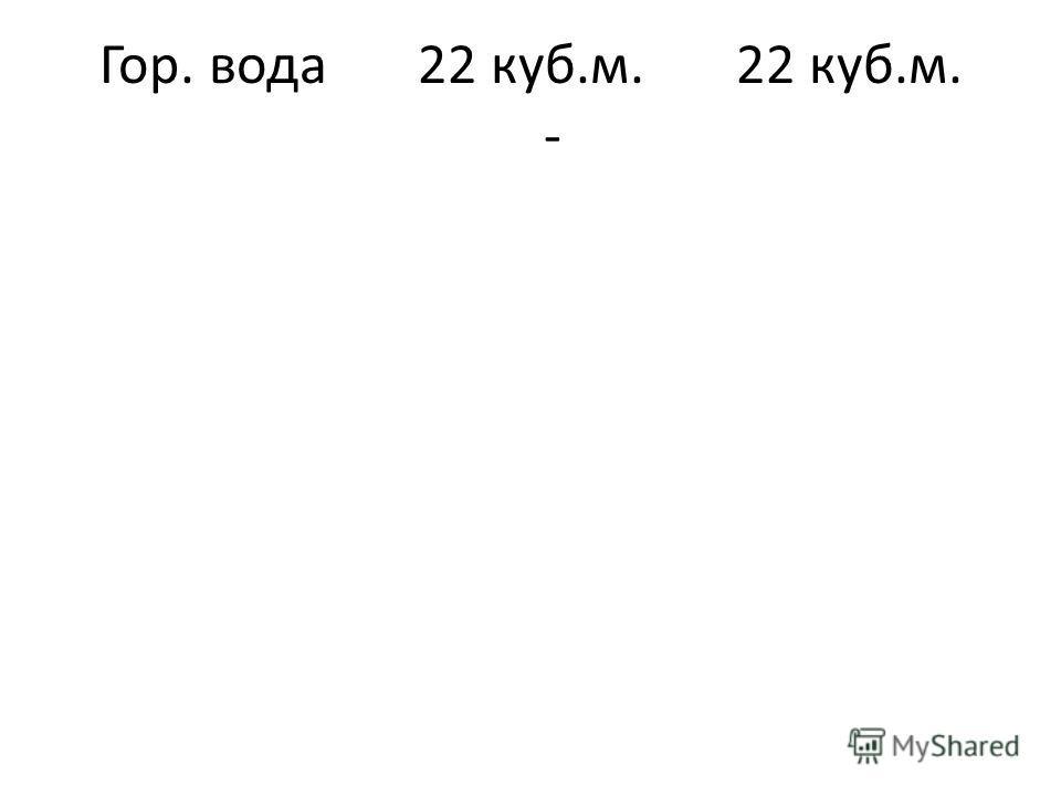 Гор. вода22 куб.м.22 куб.м. -