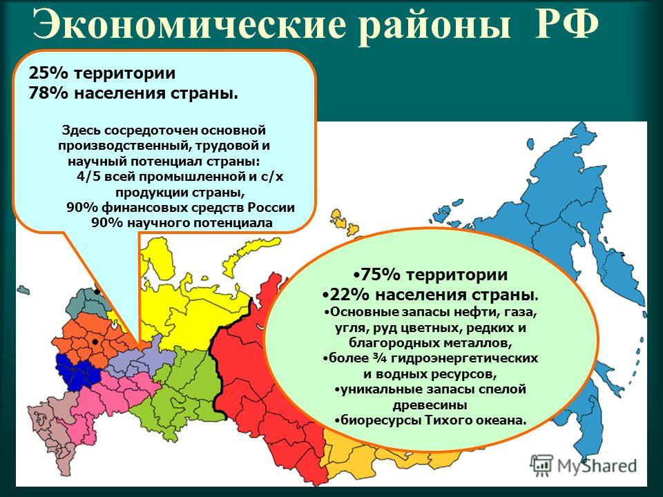 Экономические районы РФ 25% территории 78% населения страны. Здесь сосредоточен основной производственный, трудовой и научный потенциал страны: 4/5 всей промышленной и с/х продукции страны, 90% финансовых средств России 90% научного потенциала 75% те