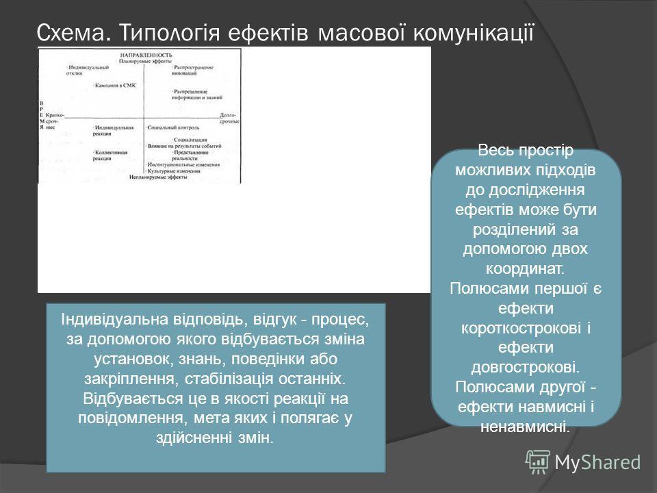 Схема. Типологія ефектів масової комунікації Весь простір можливих підходів до дослідження ефектів може бути розділений за допомогою двох координат. Полюсами першої є ефекти короткострокові і ефекти довгострокові. Полюсами другої - ефекти навмисні і