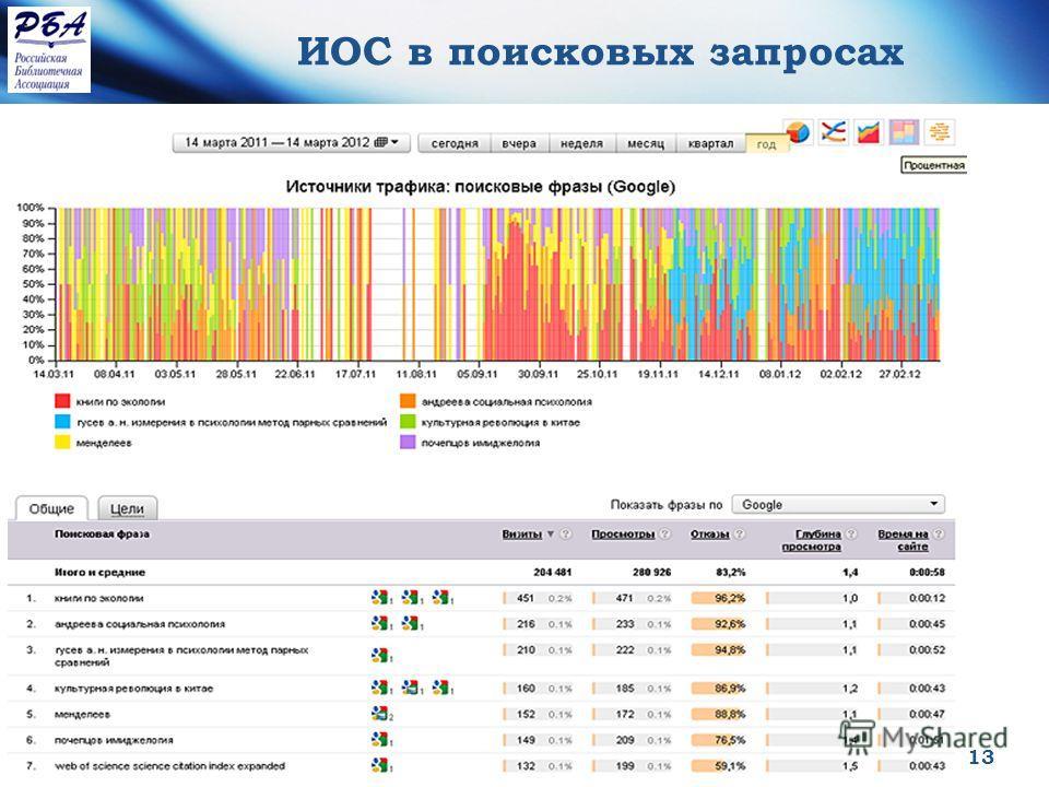 Конференция РБА май 2013 13 ИОС в поисковых запросах