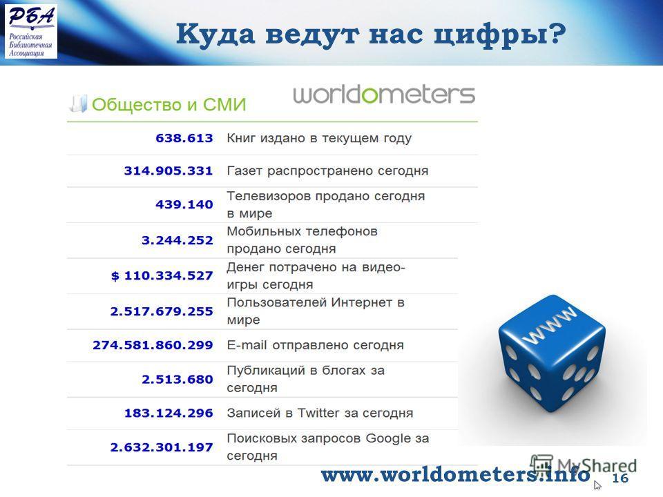 Конференция РБА май 2013 16 Куда ведут нас цифры? www.worldometers.info