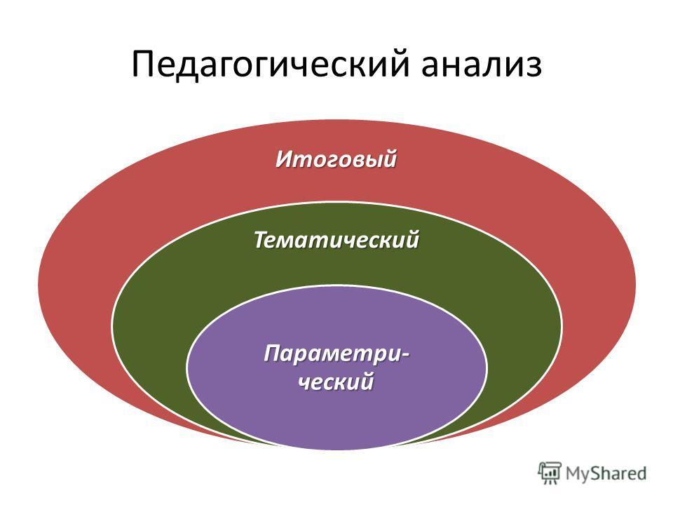 Педагогический анализ Итоговый Тематический Параметри- ческий