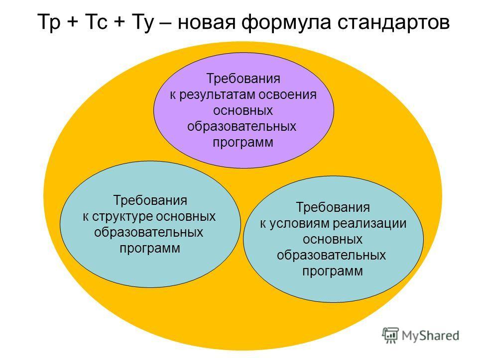 Требования к структуре основных образовательных программ Требования к результатам освоения основных образовательных программ Требования к условиям реализации основных образовательных программ Тр + Тс + Ту – новая формула стандартов