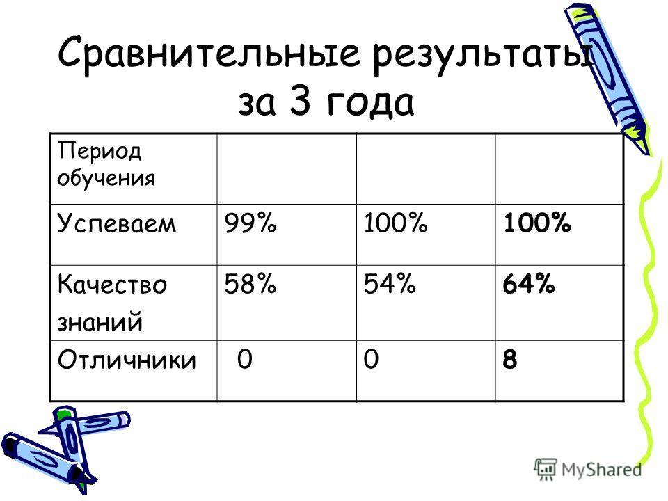 Сравнительные результаты за 3 года Период обучения Успеваем99%100% Качество знаний 58%54%64% Отличники008