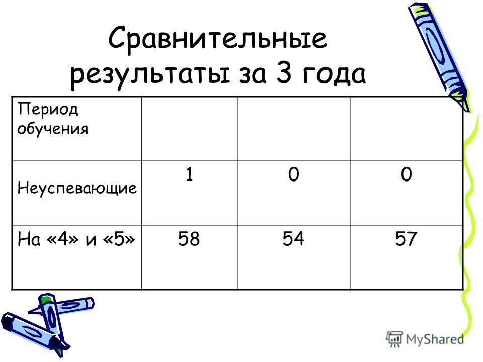 Сравнительные результаты за 3 года Период обучения Неуспевающие 100 На «4» и «5»585457