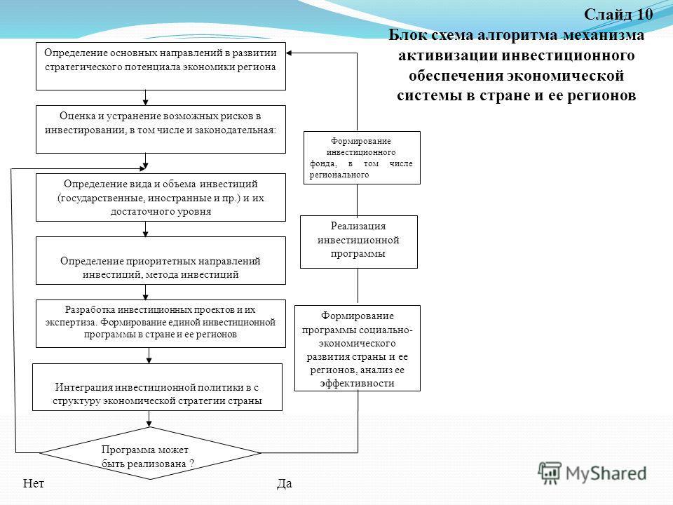 Определение основных направлений в развитии стратегического потенциала экономики региона Оценка и устранение возможных рисков в инвестировании, в том числе и законодательная: Определение вида и объема инвестиций (государственные, иностранные и пр.) и