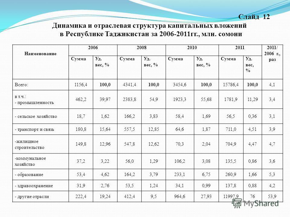 Слайд 12 Динамика и отраслевая структура капитальных вложений в Республике Таджикистан за 2006-2011гг., млн. сомони Наименование 20062008201020112011/ 2006 г., раз СуммаУд. вес, % СуммаУд. вес, % СуммаУд. вес, % СуммаУд. вес, % Всего:1156,4100,04341,