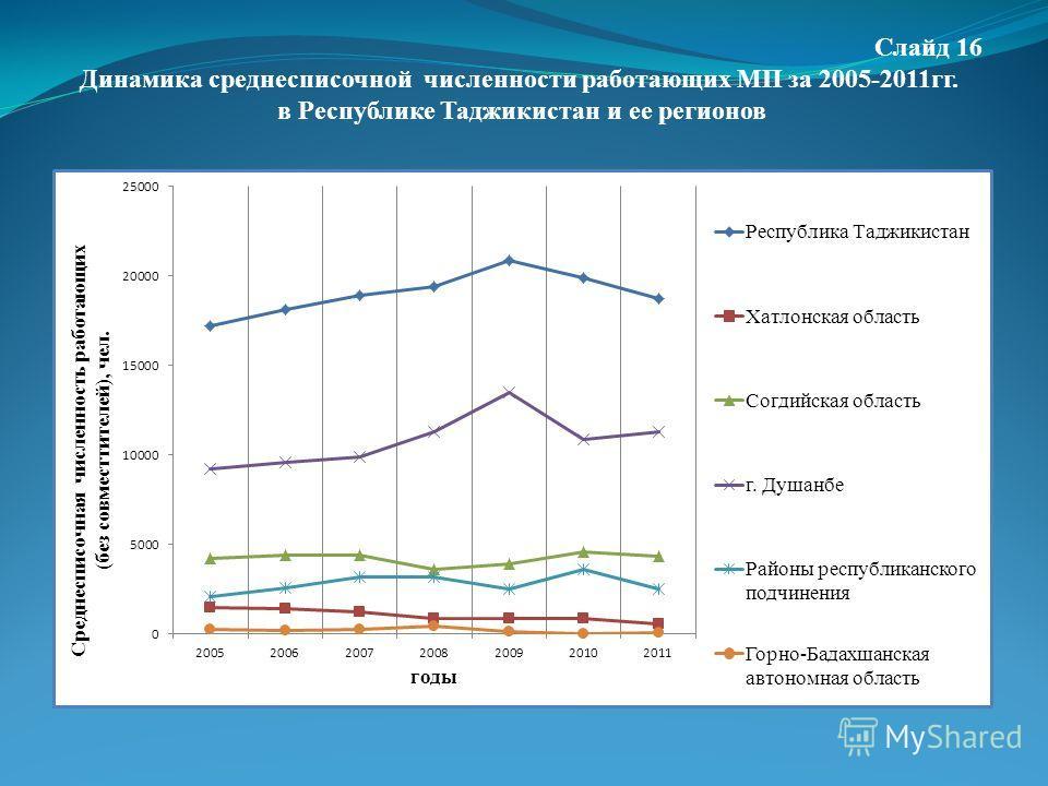 Слайд 16 Динамика среднесписочной численности работающих МП за 2005-2011гг. в Республике Таджикистан и ее регионов