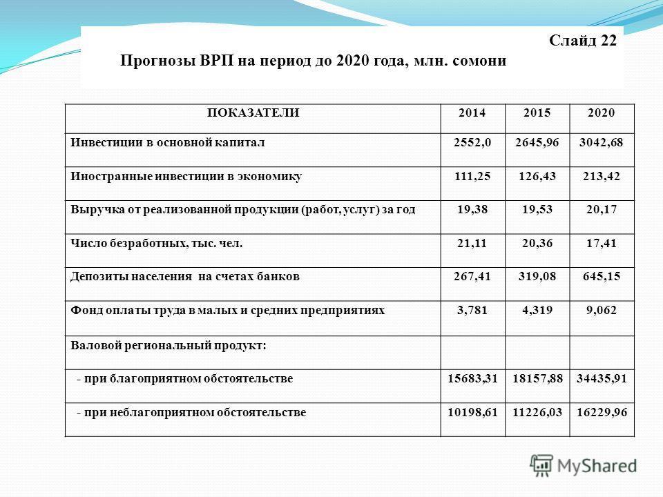 ПОКАЗАТЕЛИ201420152020 Инвестиции в основной капитал2552,02645,963042,68 Иностранные инвестиции в экономику111,25126,43213,42 Выручка от реализованной продукции (работ, услуг) за год19,3819,5320,17 Число безработных, тыс. чел.21,1120,3617,41 Депозиты