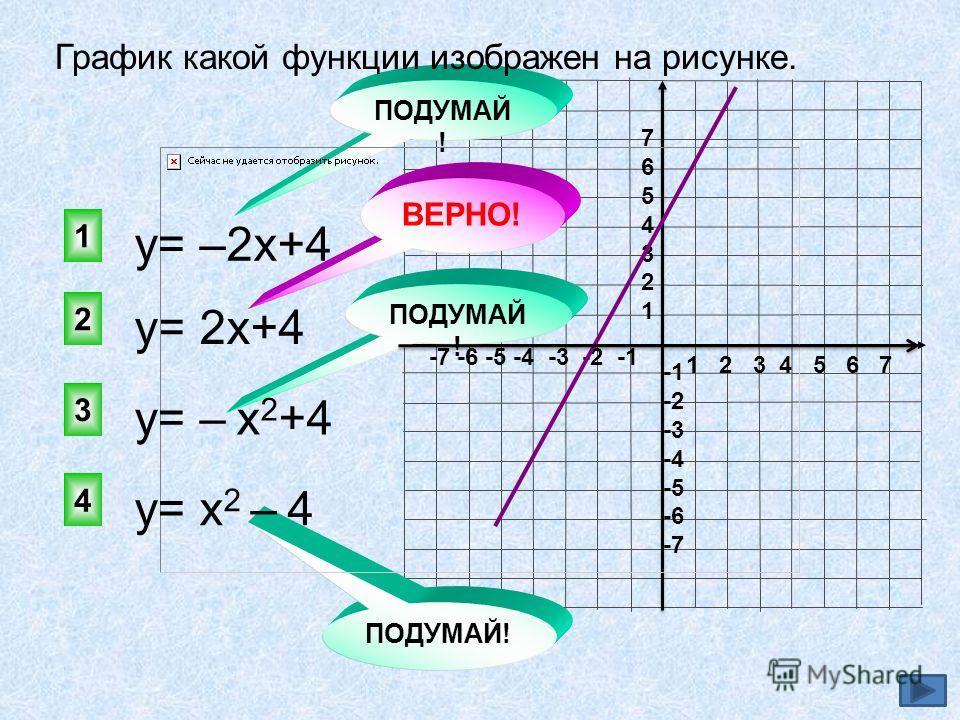 1 2 3 4 5 6 7 -7 -6 -5 -4 -3 -2 -1 76543217654321 -2 -3 -4 -5 -6 -7 у= 2х+4 2 1 3 4 ПОДУМАЙ ! ВЕРНО! ПОДУМАЙ ! График какой функции изображен на рисунке. у= –2х+4 у= – х 2 +4 у= х 2 – 4