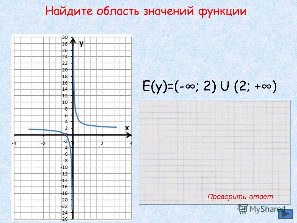 Найдите область значений функции Е(у)=(-; 2) U (2; +) Проверить ответ