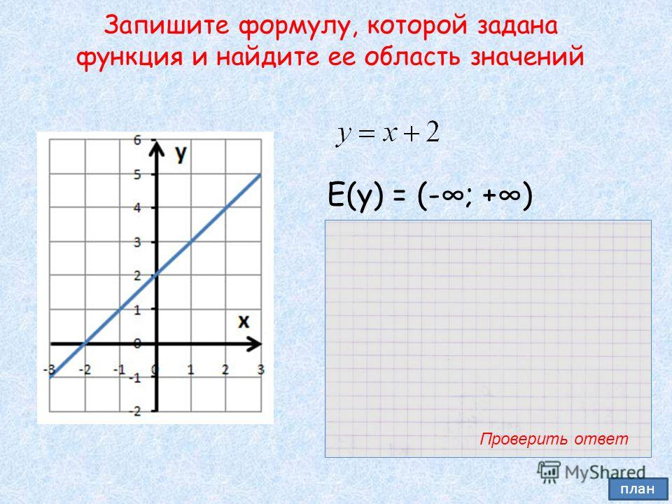 Запишите формулу, которой задана функция и найдите ее область значений Е(у) = (-; +) Проверить ответ план