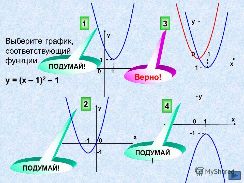 Выберите график, соответствующий функции у = (х – 1) 2 – 1 3 4 2 ПОДУМАЙ! 0 0х у у х х х у у 0 0 1 1 1 1 1 Верно! ПОДУМАЙ!