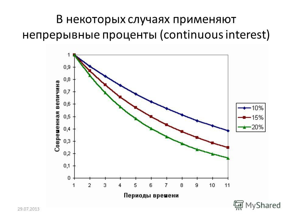 В некоторых случаях применяют непрерывные проценты (continuous interest) : 29.07.2013