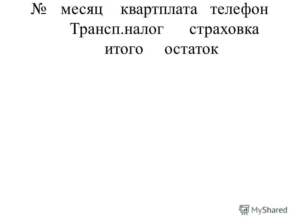 месяцквартплатателефон Трансп.налогстраховка итогоостаток