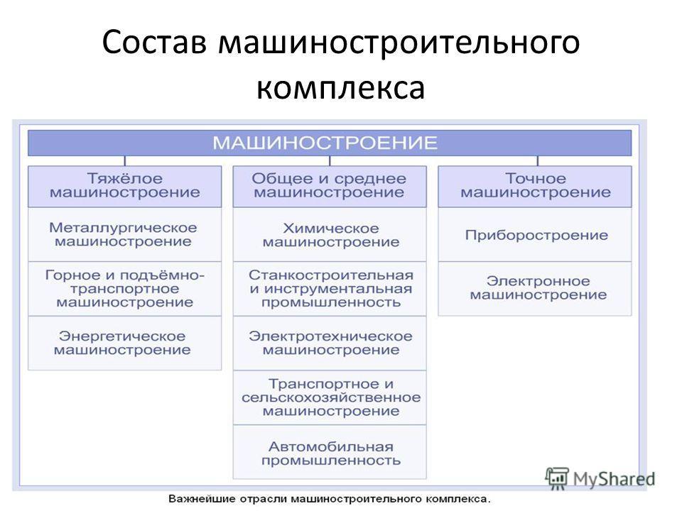 Состав машиностроительного комплекса