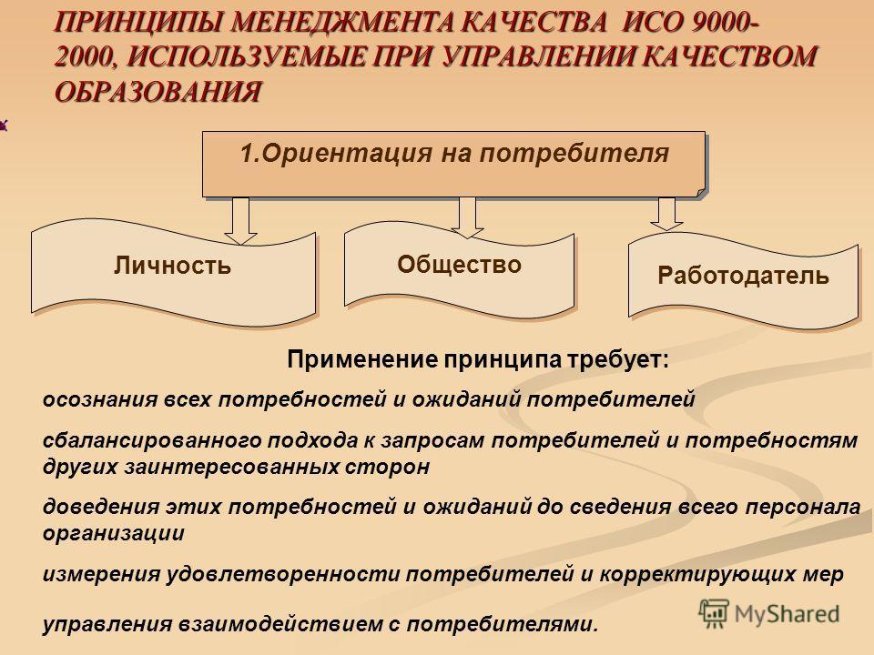 ПРИНЦИПЫ МЕНЕДЖМЕНТА КАЧЕСТВА ИСО 9000- 2000, ИСПОЛЬЗУЕМЫЕ ПРИ УПРАВЛЕНИИ КАЧЕСТВОМ ОБРАЗОВАНИЯ Личность Работодатель Общество 1.Ориентация на потребителя Применение принципа требует: осознания всех потребностей и ожиданий потребителей сбалансированн