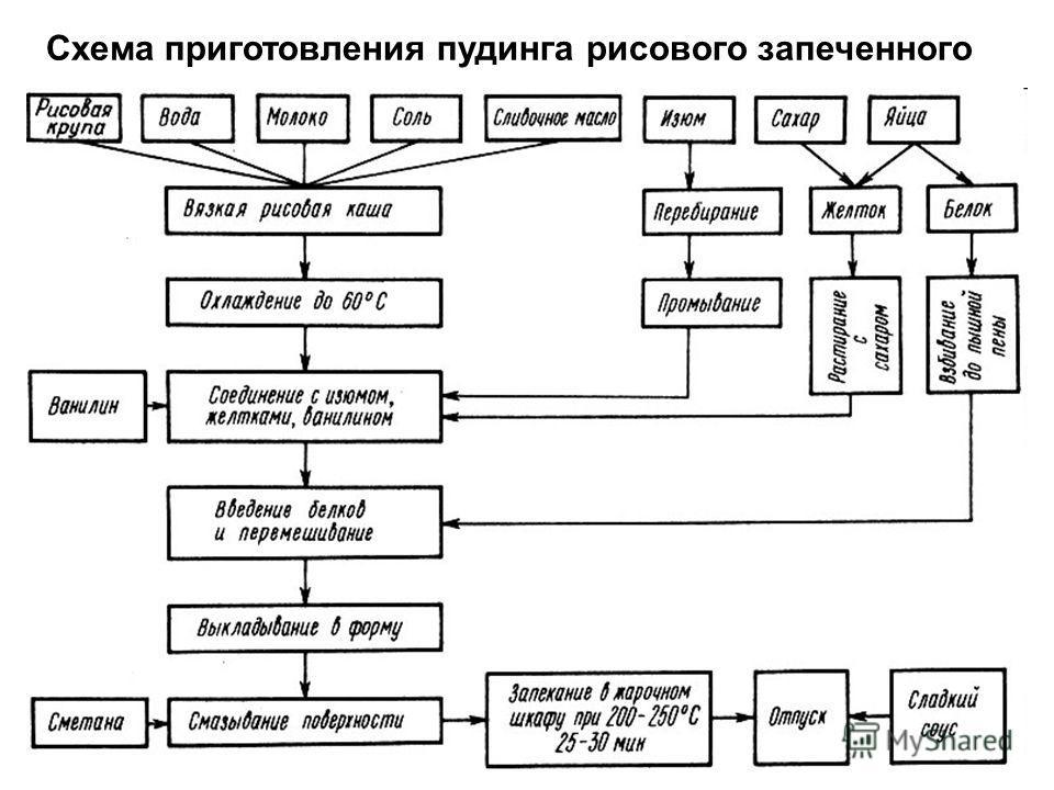 Схема приготовления пудинга рисового запеченного