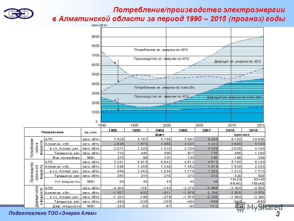 Подготовлено ТОО «Энерго Алем» 3 Потребление/производство электроэнергии в Алматинской области за период 1990 – 2015 (прогноз) годы