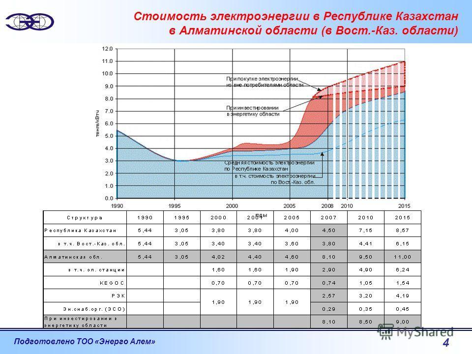 Подготовлено ТОО «Энерго Алем» 4 Стоимость электроэнергии в Республике Казахстан в Алматинской области (в Вост.-Каз. области)