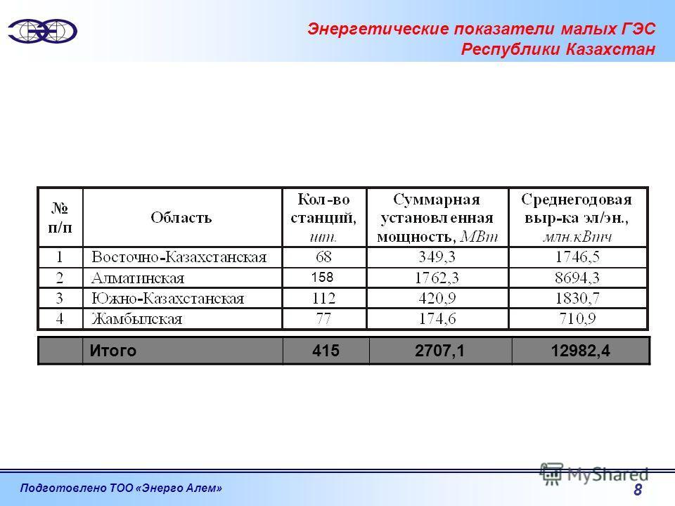 Подготовлено ТОО «Энерго Алем» 8 Энергетические показатели малых ГЭС Республики Казахстан Итого4152707,112982,4 158