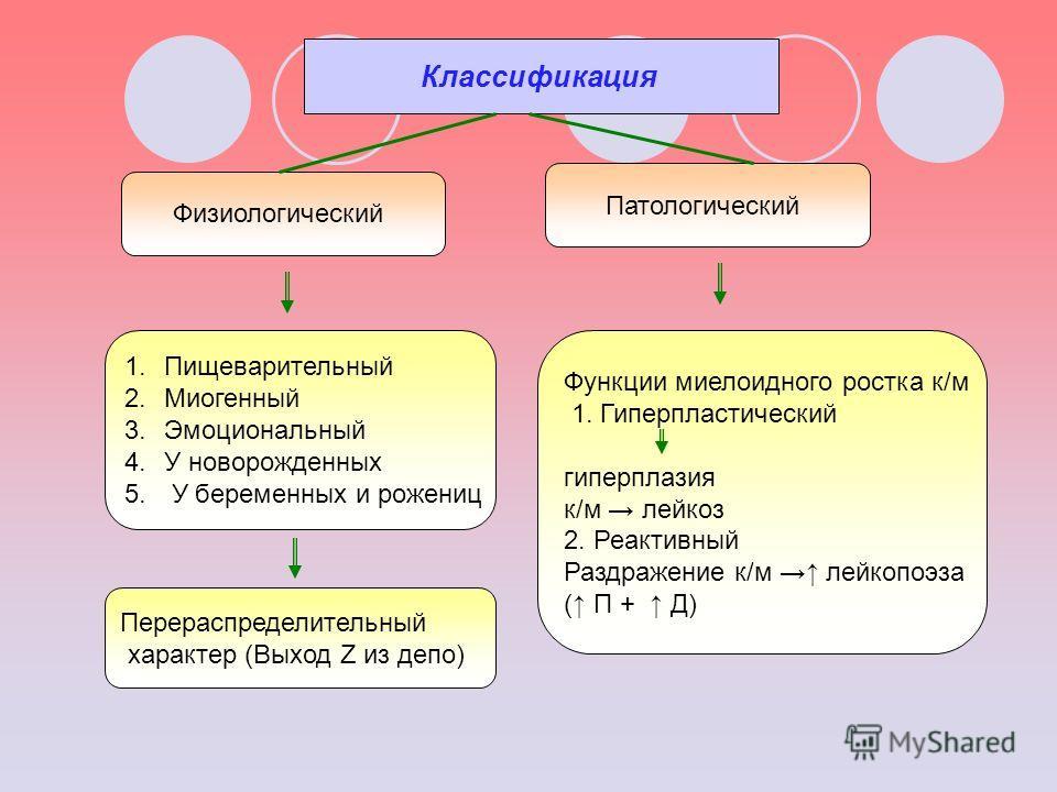 Классификация Физиологический Патологический 1.Пищеварительный 2.Миогенный 3.Эмоциональный 4.У новорожденных 5. У беременных и рожениц Функции миелоидного ростка к/м 1. Гиперпластический гиперплазия к/м лейкоз 2. Реактивный Раздражение к/м лейкопоэза