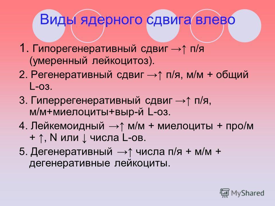 Виды ядерного сдвига влево 1. Гипорегенеративный сдвиг п/я (умеренный лейкоцитоз). 2. Регенеративный сдвиг п/я, м/м + общий L-оз. 3. Гиперрегенеративный сдвиг п/я, м/м+миелоциты+выр-й L-оз. 4. Лейкемоидный м/м + миелоциты + про/м +, N или числа L-ов.