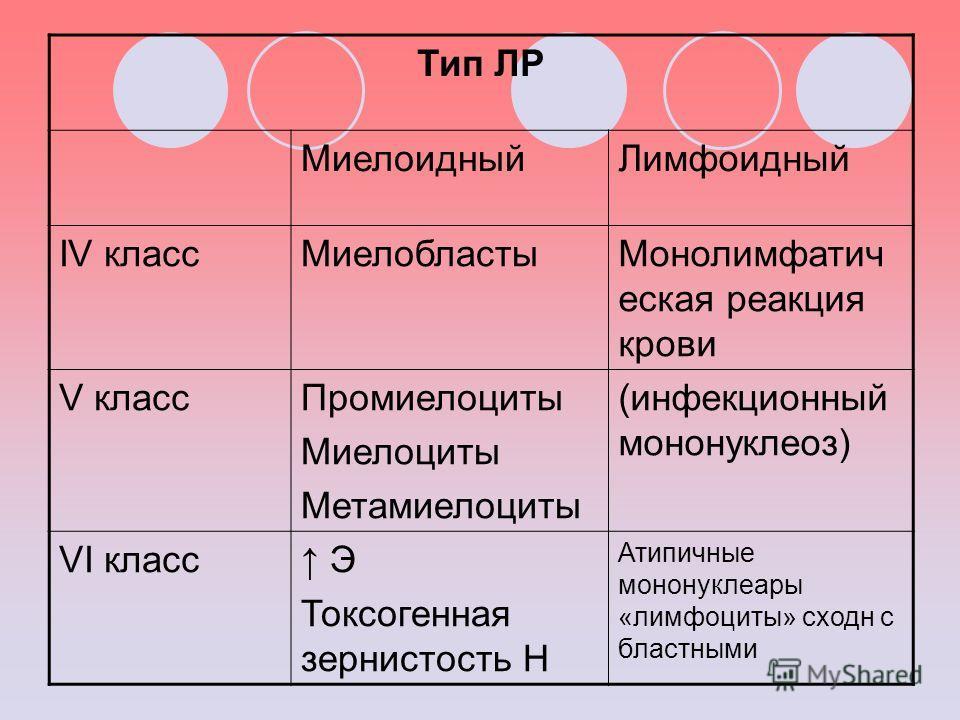 Тип ЛР МиелоидныйЛимфоидный IV классМиелобластыМонолимфатич еская реакция крови V классПромиелоциты Миелоциты Метамиелоциты (инфекционный мононуклеоз) VI класс Э Токсогенная зернистость Н Атипичные мононуклеары «лимфоциты» сходн с бластными
