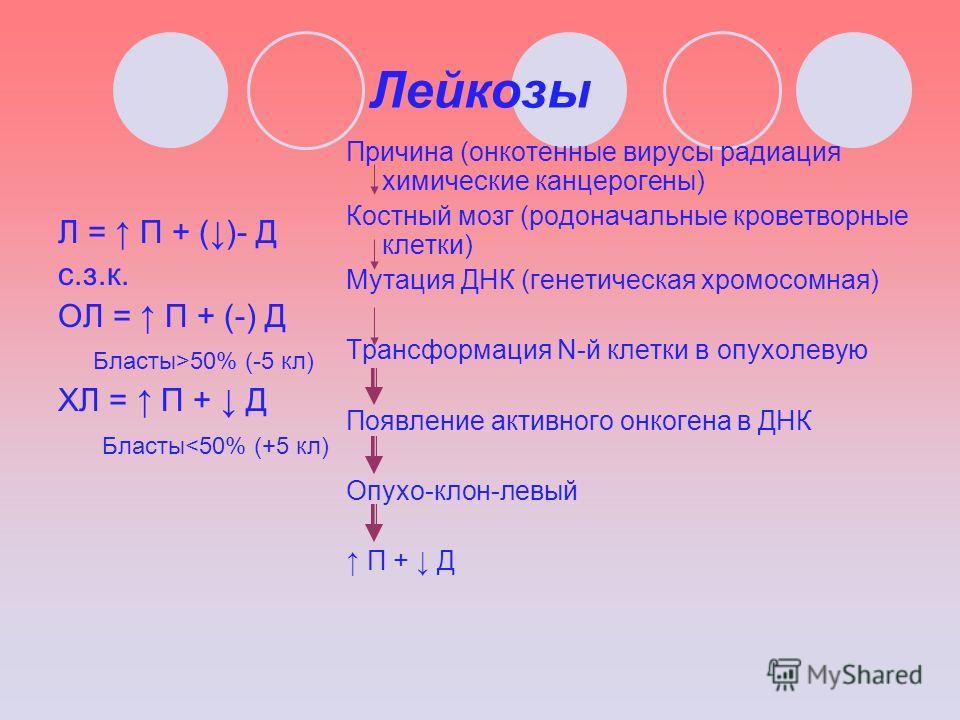 Лейкозы Л = П + ()- Д с.з.к. ОЛ = П + (-) Д Бласты>50% (-5 кл) ХЛ = П + Д Бласты