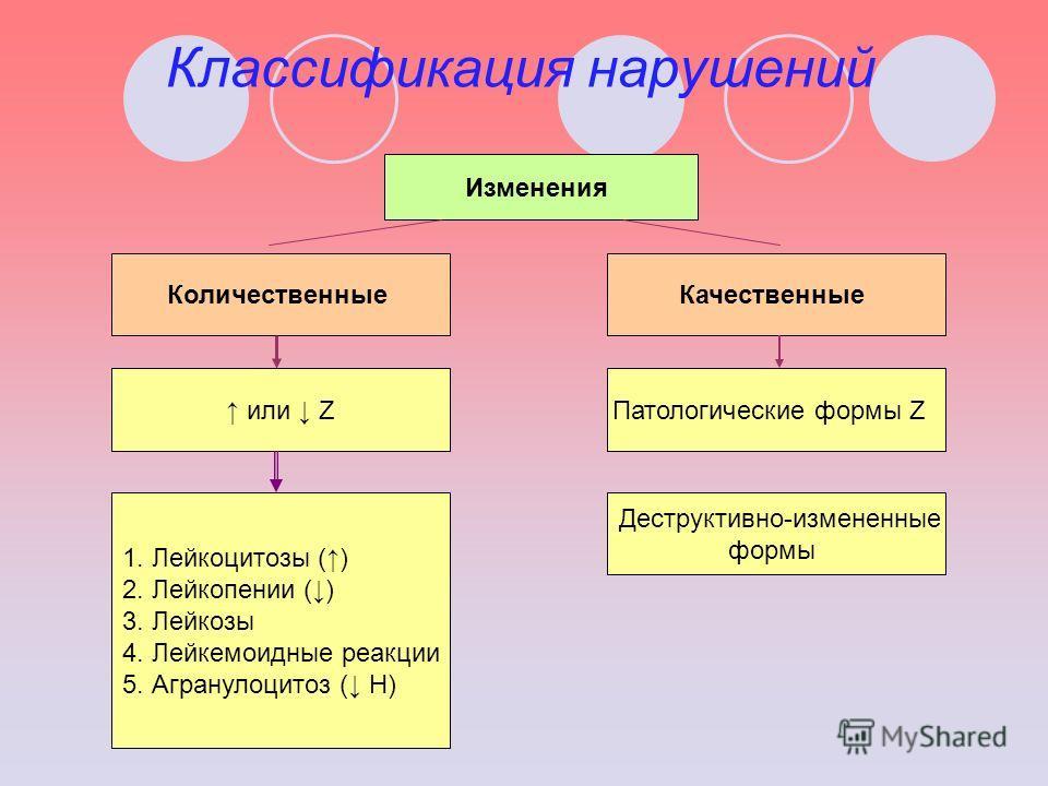 Классификация нарушений Изменения КоличественныеКачественные или ZПатологические формы Z 1. Лейкоцитозы () 2. Лейкопении () 3. Лейкозы 4. Лейкемоидные реакции 5. Агранулоцитоз ( Н) Деструктивно-измененные формы
