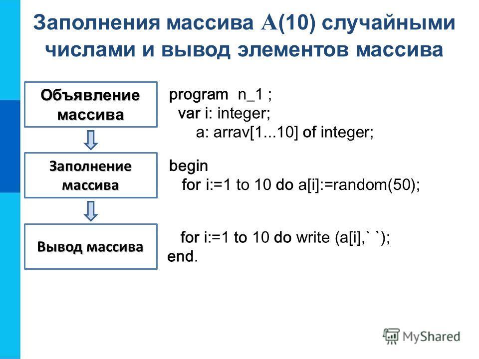 Объявление массива Заполнение массива Вывод массива program n_1 ; var i: integer; a: arrav[1...10] of integer; Заполнения массива A (10) случайными числами и вывод элементов массива begin for i:=1 to 10 do a[i]:=random(50); for i:=1 to 10 do write (a