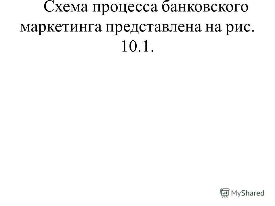 Схема процесса банковского маркетинга представлена на рис. 10.1.
