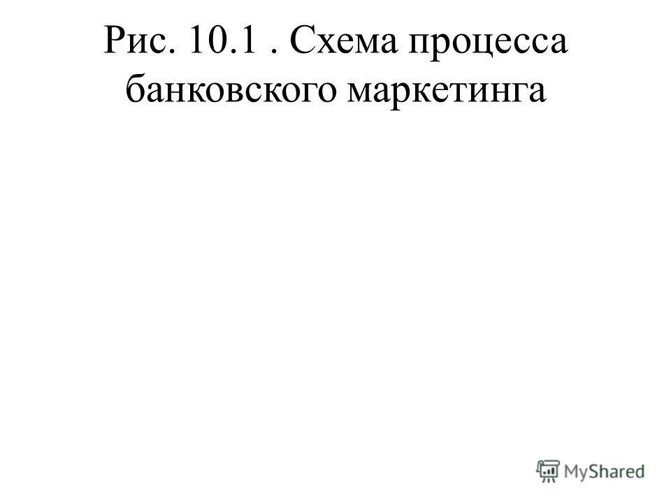 Рис. 10.1. Схема процесса банковского маркетинга