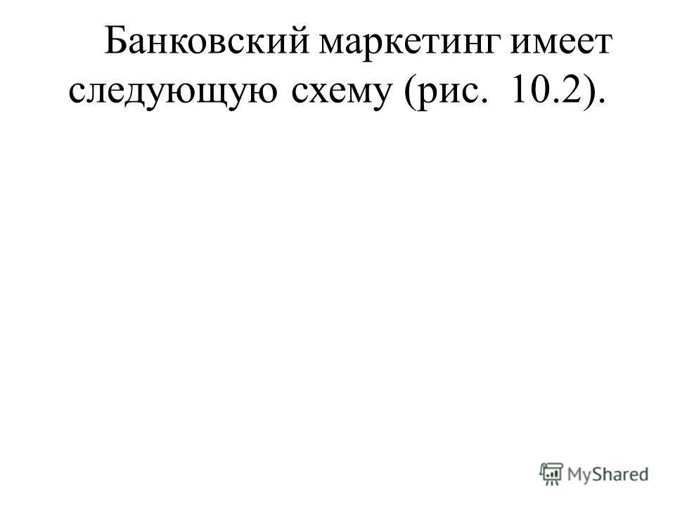 Банковский маркетинг имеет следующую схему (рис. 10.2).