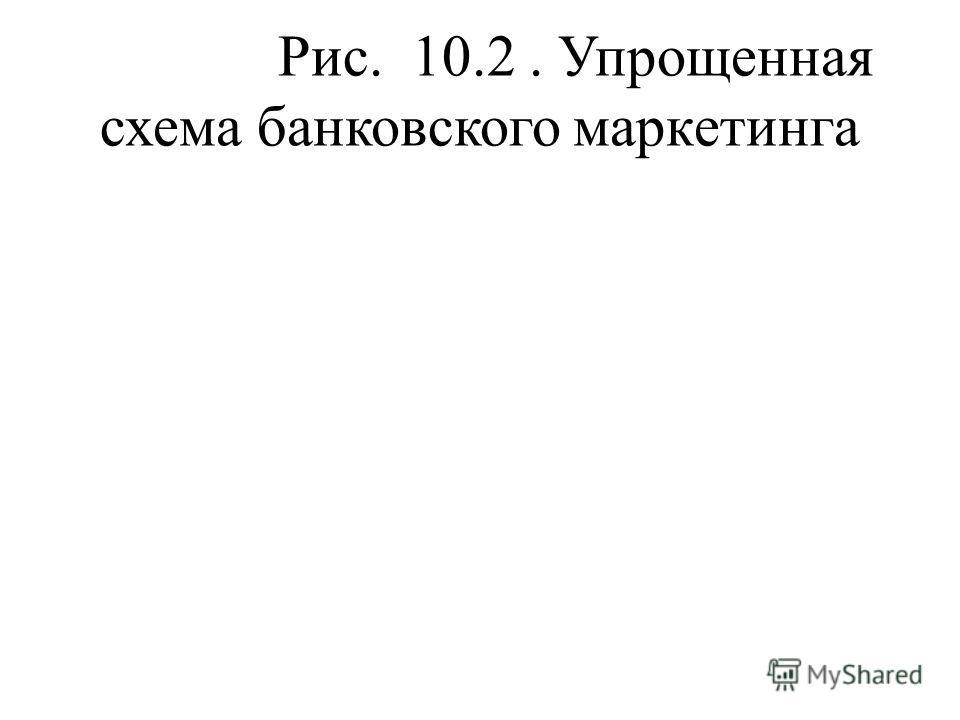 Рис. 10.2. Упрощенная схема банковского маркетинга