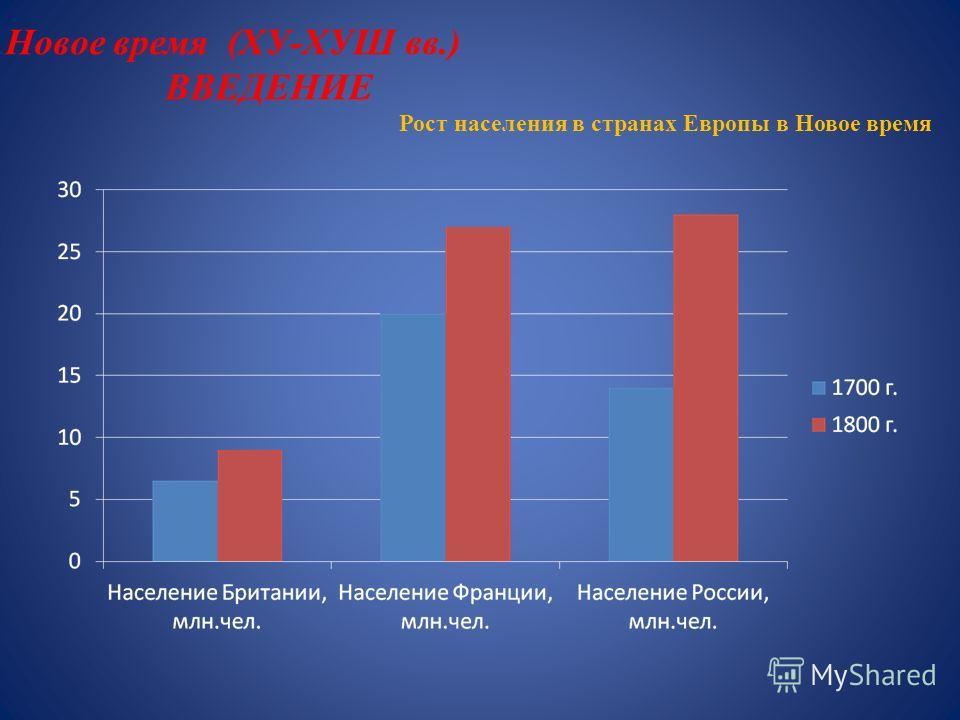 Новое время (ХУ-ХУШ вв.) ВВЕДЕНИЕ Рост населения в странах Европы в Новое время