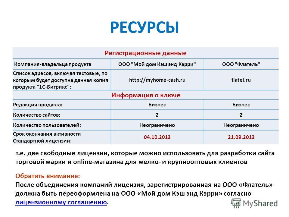 РЕСУРСЫ Регистрационные данные Компания-владельца продуктаООО