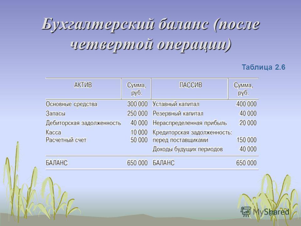 36 Операция 4 Выплачена заработная плата из кассы персоналу организации на сумму 100 000 руб. Операция затрагивает статью актива «Касса» и статью пассива «Кредиторская задолженность перед персоналом организации». В результате операции произойдет умен
