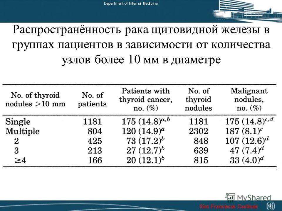Распространённость рака щитовидной железы в группах пациентов в зависимости от количества узлов более 10 мм в диаметре