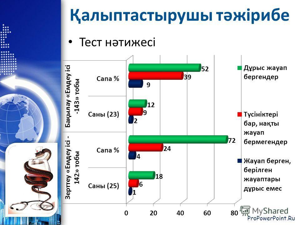 ProPowerPoint.Ru Тест нәтижесі Қалыптастырушы тәжірибе
