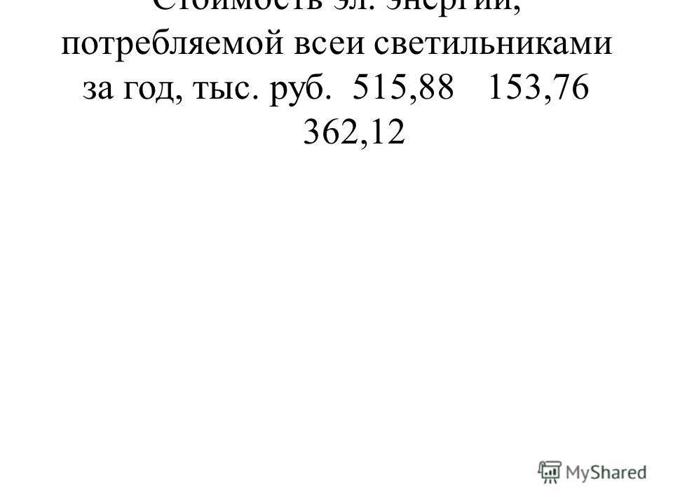Стоимость эл. энергии, потребляемой всеи светильниками за год, тыс. руб.515,88153,76 362,12