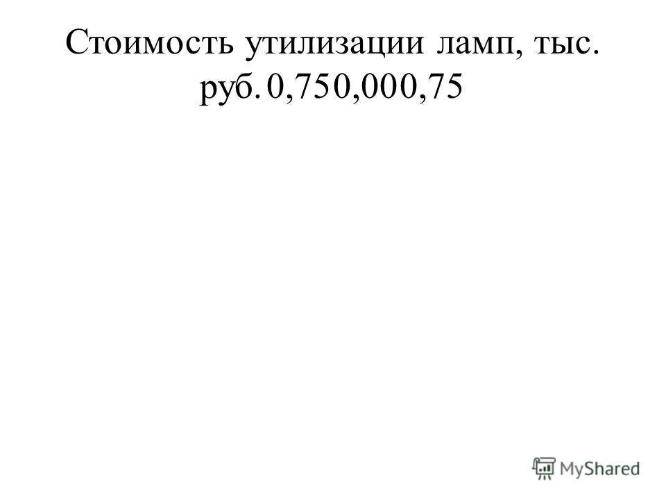 Стоимость утилизации ламп, тыс. руб.0,750,000,75